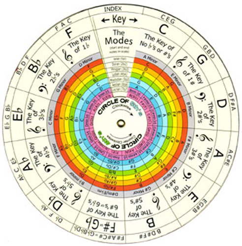 Image Result For Music Theory Key Changes