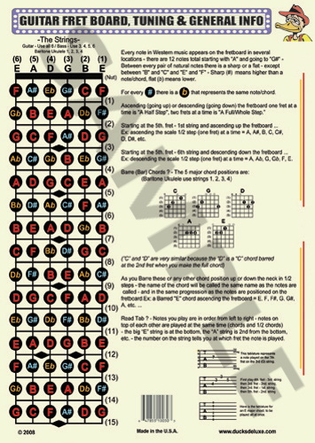 The Practical Guitar Chord And Fretboard Chart
