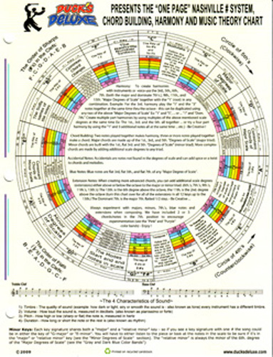 One Page Nashville Number System / Harmony / Music Theory Chart