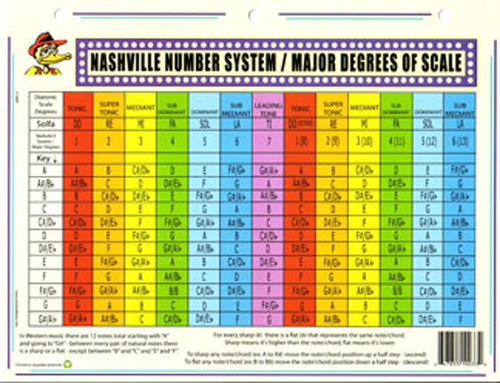 One Page Nashville Number System Harmony Music Theory Chart